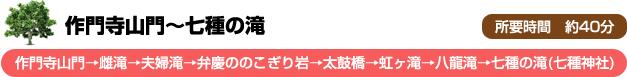 作門寺山門~七種の滝(作門寺山門→雌滝→夫婦滝→弁慶ののこぎり岩→太鼓橋→虹ヶ滝→八龍滝→七種の滝(七種神社))